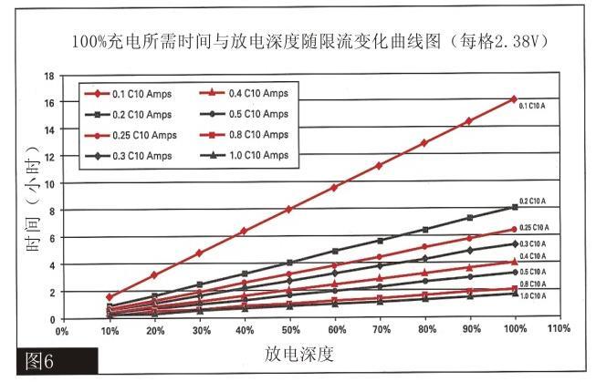 工作的间歇缩短在同样的工作年限内将蓄电池的池的循环次数提高到更高